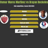 Osmar Mares Martinez vs Brayan Beckeles h2h player stats