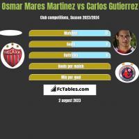 Osmar Mares Martinez vs Carlos Gutierrez h2h player stats