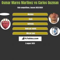 Osmar Mares Martinez vs Carlos Guzman h2h player stats