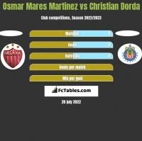 Osmar Mares Martinez vs Christian Dorda h2h player stats