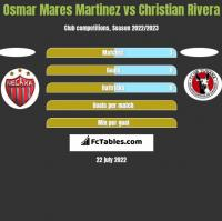 Osmar Mares Martinez vs Christian Rivera h2h player stats