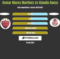 Osmar Mares Martinez vs Claudio Baeza h2h player stats