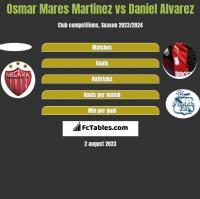 Osmar Mares Martinez vs Daniel Alvarez h2h player stats