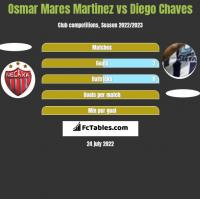 Osmar Mares Martinez vs Diego Chaves h2h player stats