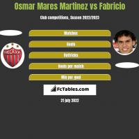 Osmar Mares Martinez vs Fabricio h2h player stats