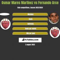 Osmar Mares Martinez vs Fernando Arce h2h player stats