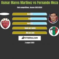 Osmar Mares Martinez vs Fernando Meza h2h player stats