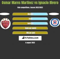Osmar Mares Martinez vs Ignacio Rivero h2h player stats