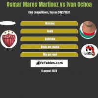 Osmar Mares Martinez vs Ivan Ochoa h2h player stats