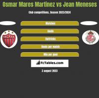 Osmar Mares Martinez vs Jean Meneses h2h player stats