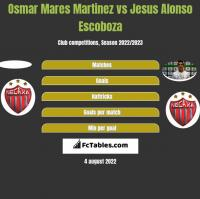 Osmar Mares Martinez vs Jesus Alonso Escoboza h2h player stats