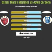 Osmar Mares Martinez vs Jown Cardona h2h player stats