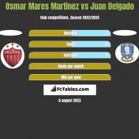 Osmar Mares Martinez vs Juan Delgado h2h player stats