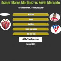Osmar Mares Martinez vs Kevin Mercado h2h player stats