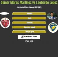 Osmar Mares Martinez vs Leobardo Lopez h2h player stats