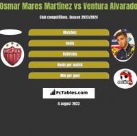 Osmar Mares Martinez vs Ventura Alvarado h2h player stats