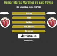 Osmar Mares Martinez vs Zaid Veyna h2h player stats