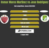 Osmar Mares Martinez vs Jose Rodriguez h2h player stats