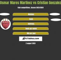 Osmar Mares Martinez vs Cristian Gonzalez h2h player stats