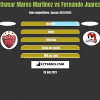 Osmar Mares Martinez vs Fernando Juarez h2h player stats