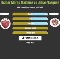 Osmar Mares Martinez vs Johan Vasquez h2h player stats