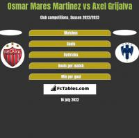 Osmar Mares Martinez vs Axel Grijalva h2h player stats