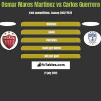 Osmar Mares Martinez vs Carlos Guerrero h2h player stats