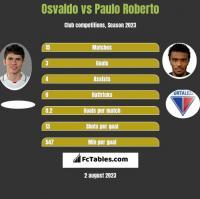Osvaldo vs Paulo Roberto h2h player stats