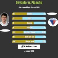 Osvaldo vs Picachu h2h player stats