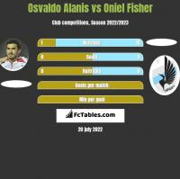 Osvaldo Alanis vs Oniel Fisher h2h player stats