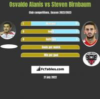 Osvaldo Alanis vs Steven Birnbaum h2h player stats