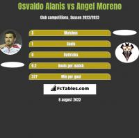 Osvaldo Alanis vs Angel Moreno h2h player stats