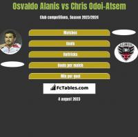 Osvaldo Alanis vs Chris Odoi-Atsem h2h player stats