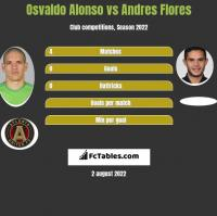 Osvaldo Alonso vs Andres Flores h2h player stats