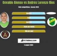 Osvaldo Alonso vs Andres Lorenzo Rios h2h player stats