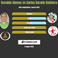 Osvaldo Alonso vs Carlos Darwin Quintero h2h player stats