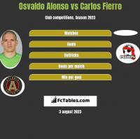 Osvaldo Alonso vs Carlos Fierro h2h player stats