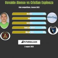 Osvaldo Alonso vs Cristian Espinoza h2h player stats