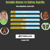 Osvaldo Alonso vs Dairon Asprilla h2h player stats
