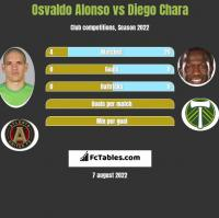 Osvaldo Alonso vs Diego Chara h2h player stats