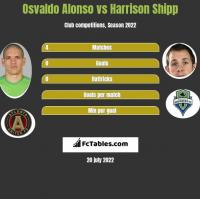 Osvaldo Alonso vs Harrison Shipp h2h player stats
