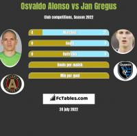 Osvaldo Alonso vs Jan Gregus h2h player stats