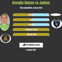 Osvaldo Alonso vs Judson h2h player stats
