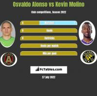 Osvaldo Alonso vs Kevin Molino h2h player stats