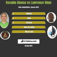 Osvaldo Alonso vs Lawrence Olum h2h player stats