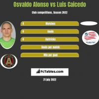 Osvaldo Alonso vs Luis Caicedo h2h player stats