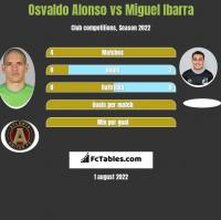 Osvaldo Alonso vs Miguel Ibarra h2h player stats