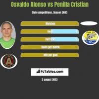 Osvaldo Alonso vs Penilla Cristian h2h player stats