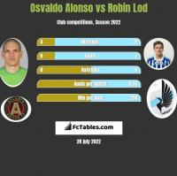 Osvaldo Alonso vs Robin Lod h2h player stats