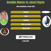 Osvaldo Alonso vs Jacori Hayes h2h player stats